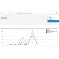 Статистика продаж Advreport 1.0.0 Opencart